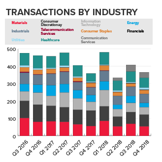 transactions by industry chart