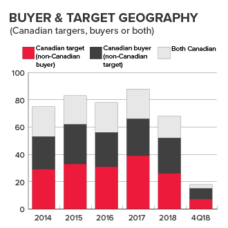 Buyer and target geography