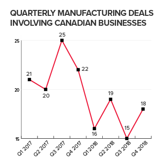 Quarterly manufactoring deals involving Canadian businesses
