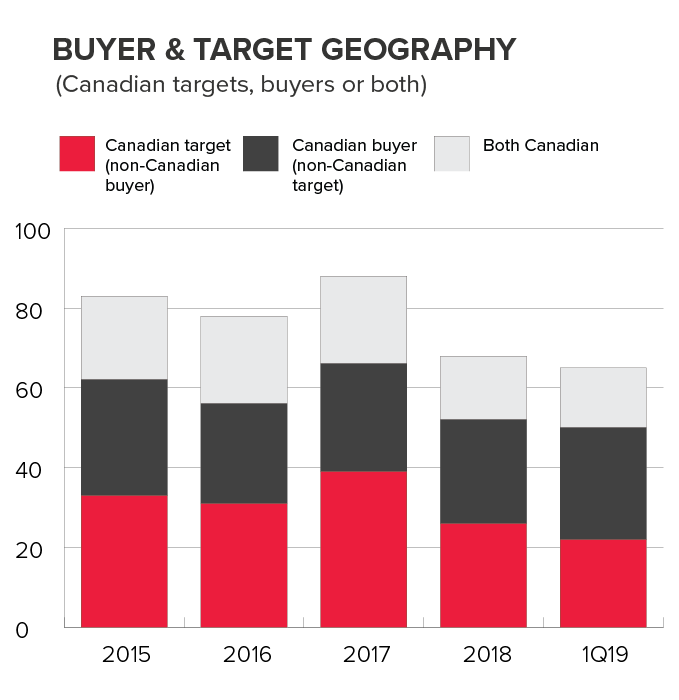 Buyer Target Geography