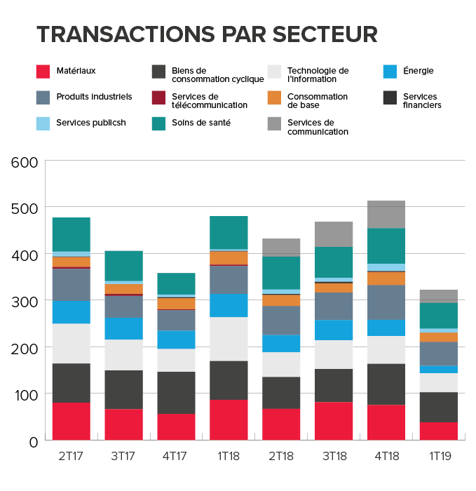 Transactions par industrie