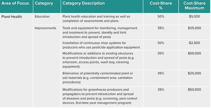 The table outlines the cost-share opportunities available for producers in Ontario