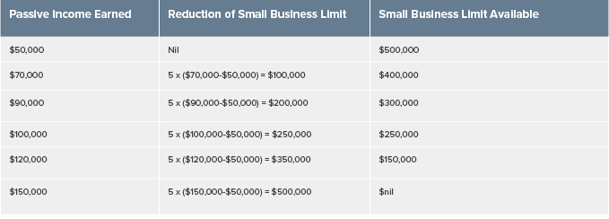 Table: Reduction of the small business limit at selected passive income levels