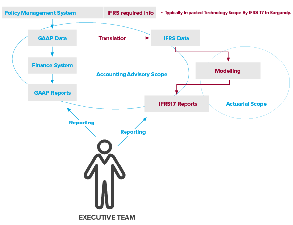 NTL_Firm_14Mar18_Article-IFRS-White-Paper_Charts_Executive-Team.png