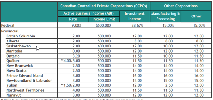 2020 Corporate Income Tax Rates