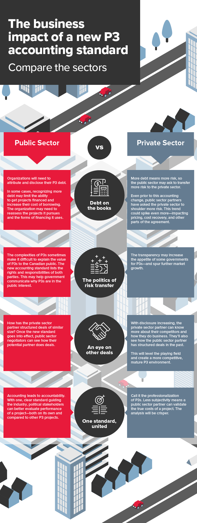 Click to view our infographic about P3 accounting: 1 new standard, 2 sectors, and the public-private repercussions